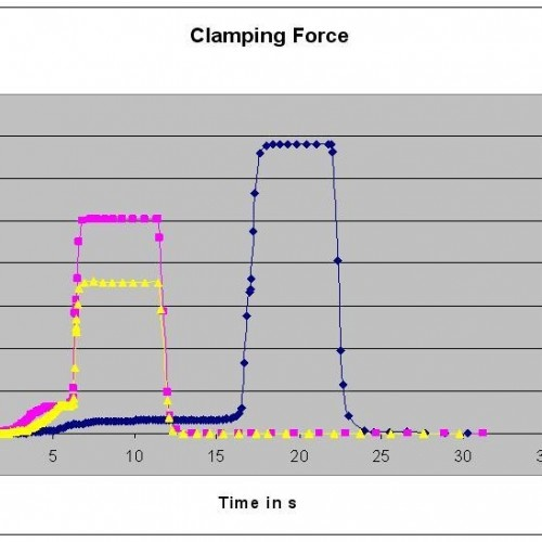 Figure 5 – Resulting clamping force for several cavities (c) SIGMA Engineering GmbH