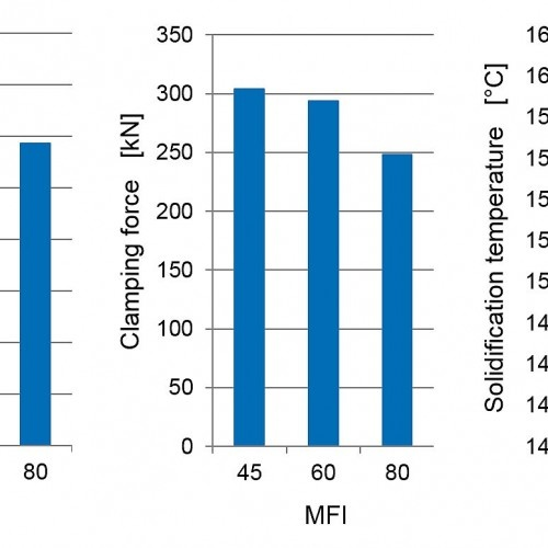 Figure 1 – Benefits of increasing MFI in energy-related processing parameters (c) SIGMA Engineering GmbH