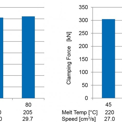 Figure 2 – With a higher MFI, melt temperature was reduced by 15°C and injection speed was increased by 10% (c) SIGMA Engineering GmbH