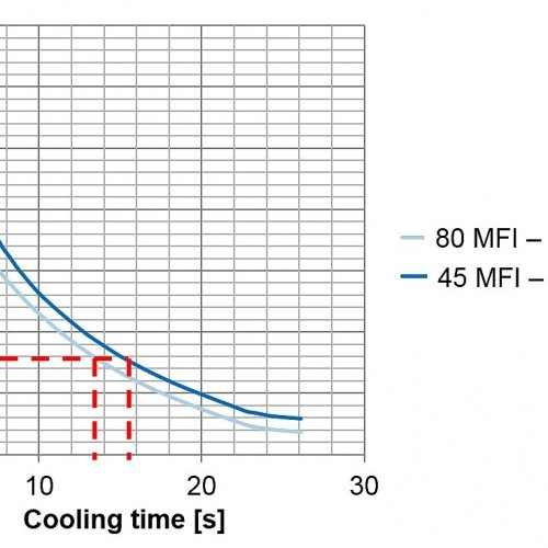 Figure 3 – Solidification behavior when using a lower MFI resin (injection pressure is maintained while reducing molding temperature and increasing injection speed) (c) SIGMA Engineering GmbH